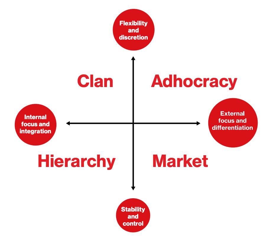 organisational culture matrix